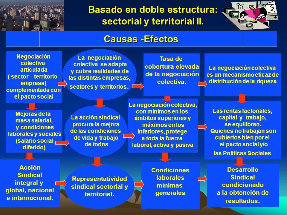 Basado en doble estructura: sectorial y territorial II.