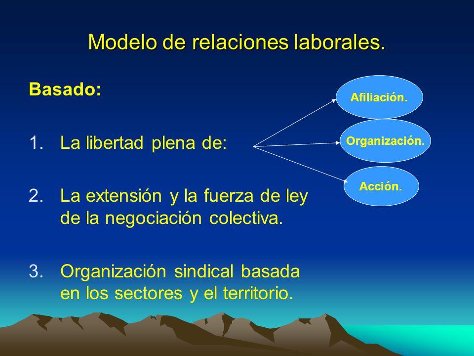 Modelo de relaciones laborales.