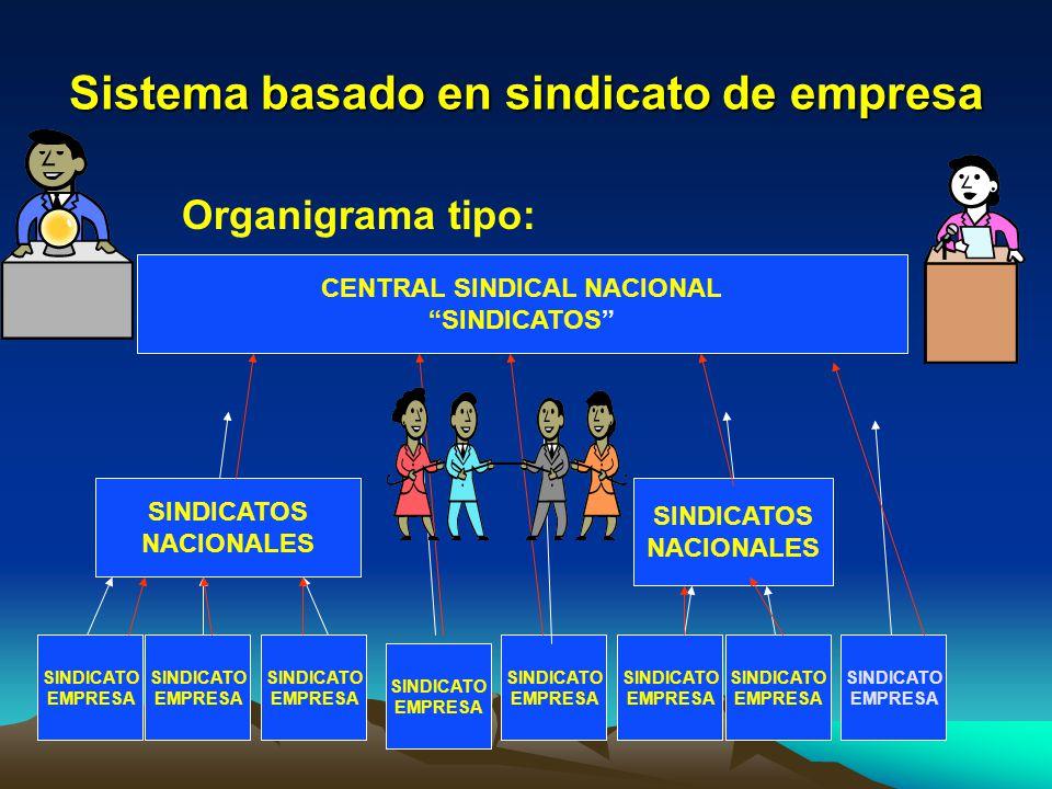 Sistema basado en sindicato de empresa