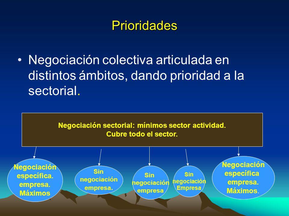 Negociación sectorial: mínimos sector actividad.