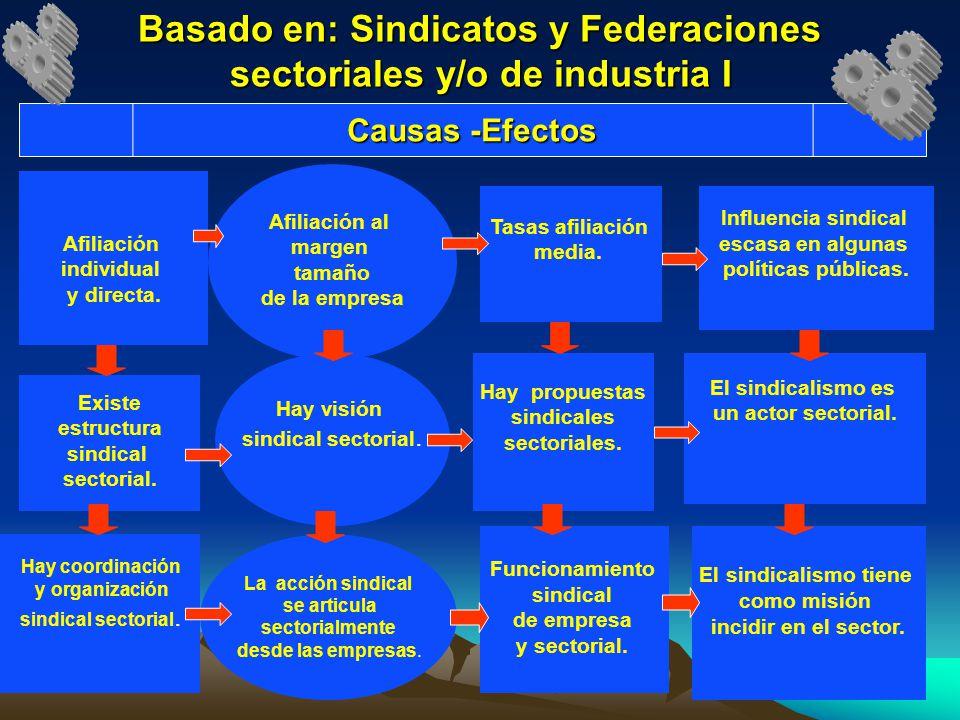 Basado en: Sindicatos y Federaciones sectoriales y/o de industria I