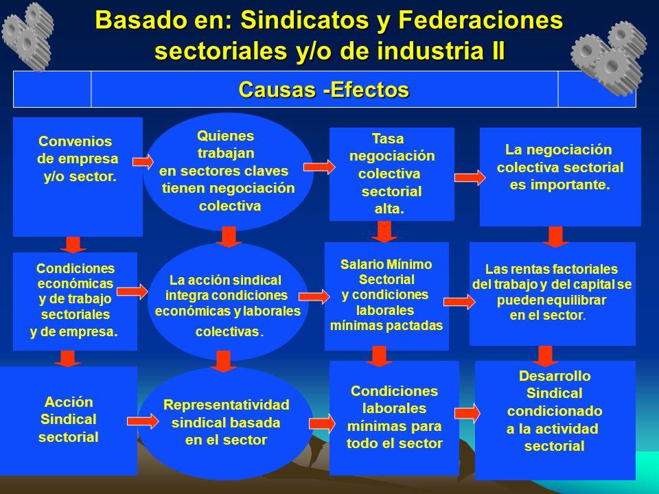 Basado en: Sindicatos y Federaciones sectoriales y/o de industria II