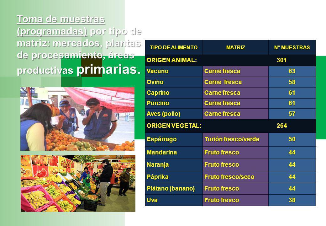 Toma de muestras (programadas) por tipo de matriz: mercados, plantas de procesamiento, áreas productivas primarias.
