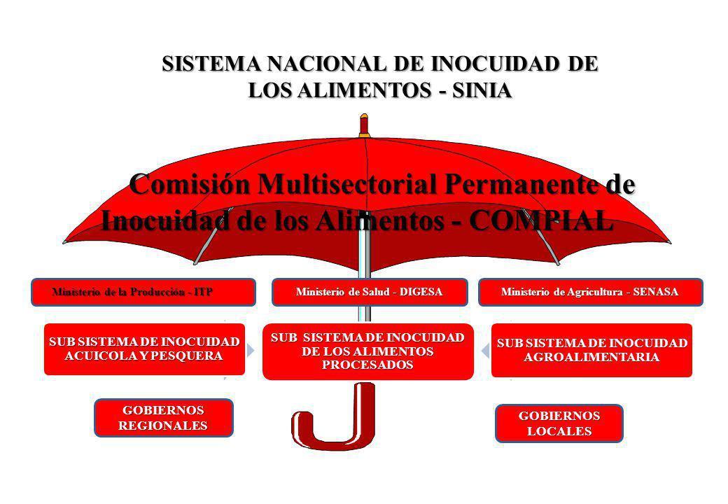 SISTEMA NACIONAL DE INOCUIDAD DE LOS ALIMENTOS - SINIA