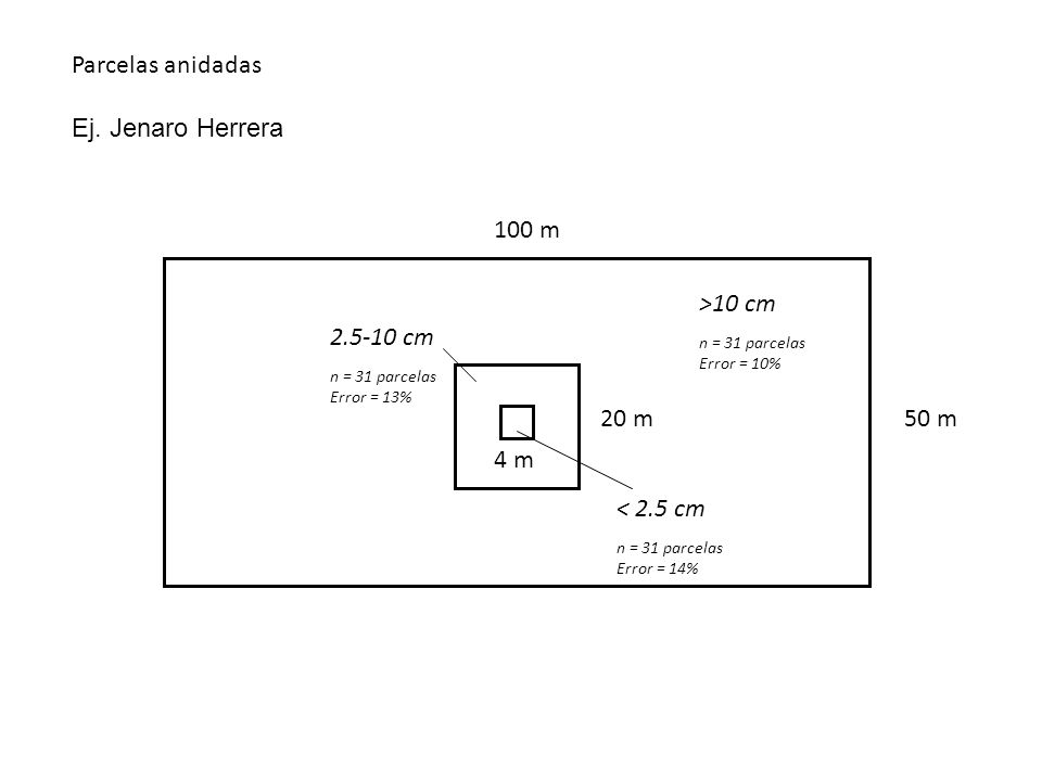 Parcelas anidadas Ej. Jenaro Herrera. 100 m. >10 cm. n = 31 parcelas. Error = 10% 2.5-10 cm. n = 31 parcelas.