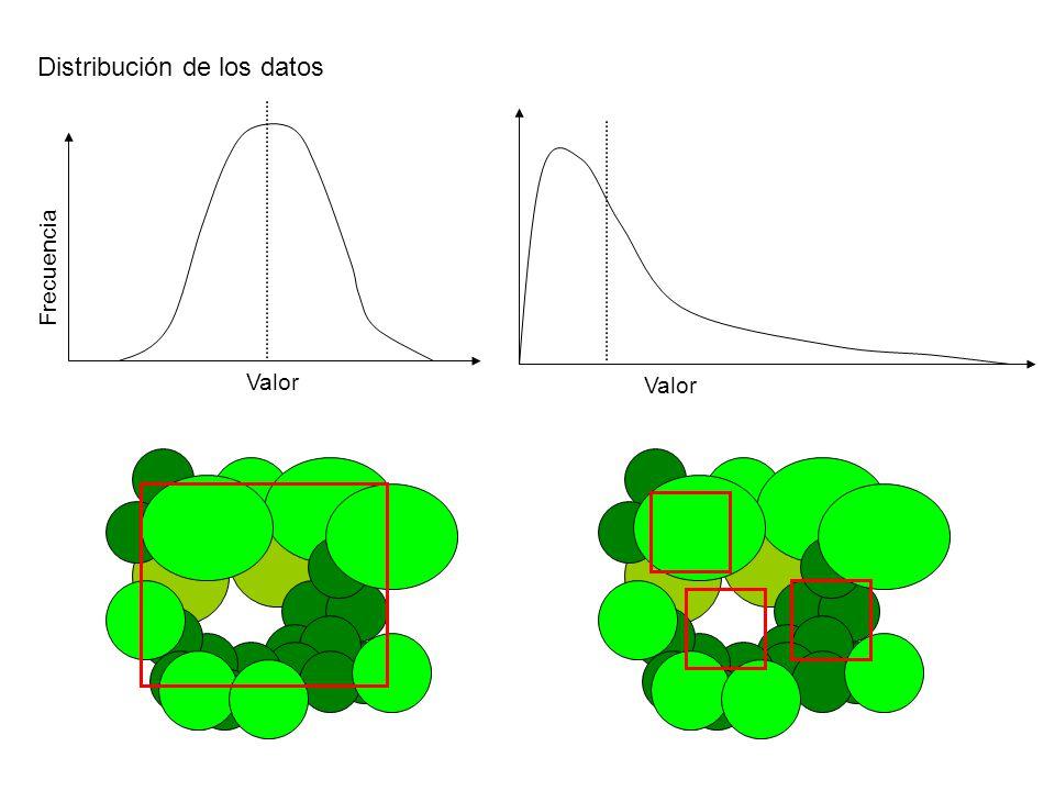 Distribución de los datos