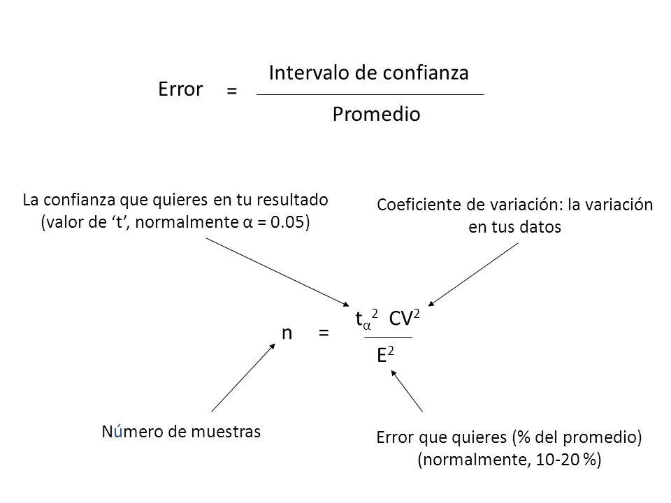 Promedio Intervalo de confianza Error = tα2 CV2 n = E2