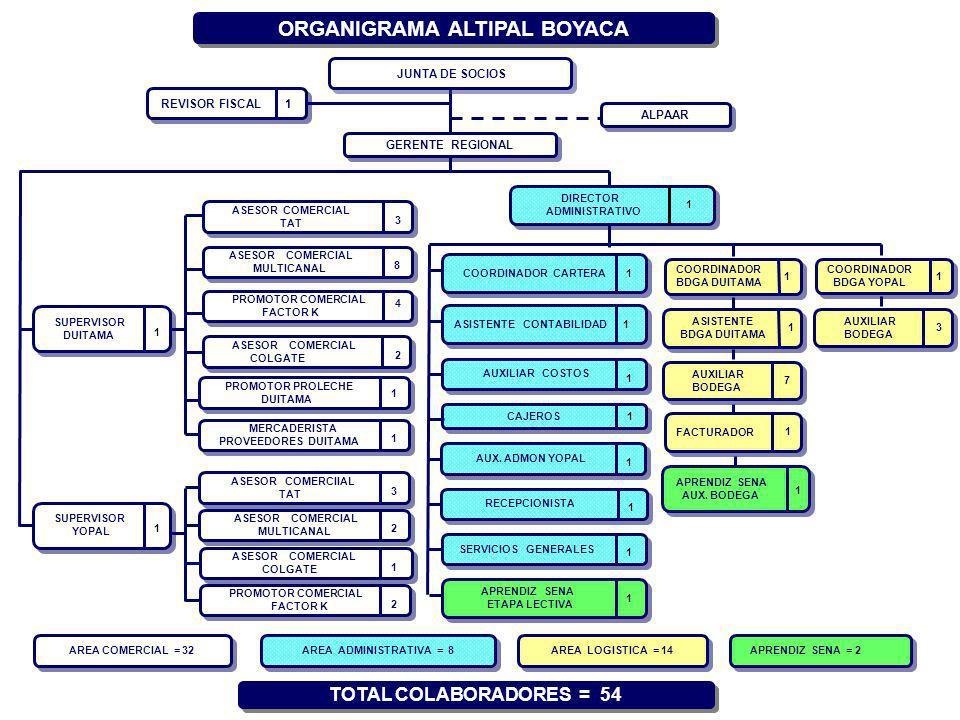 ORGANIGRAMA ALTIPAL BOYACA
