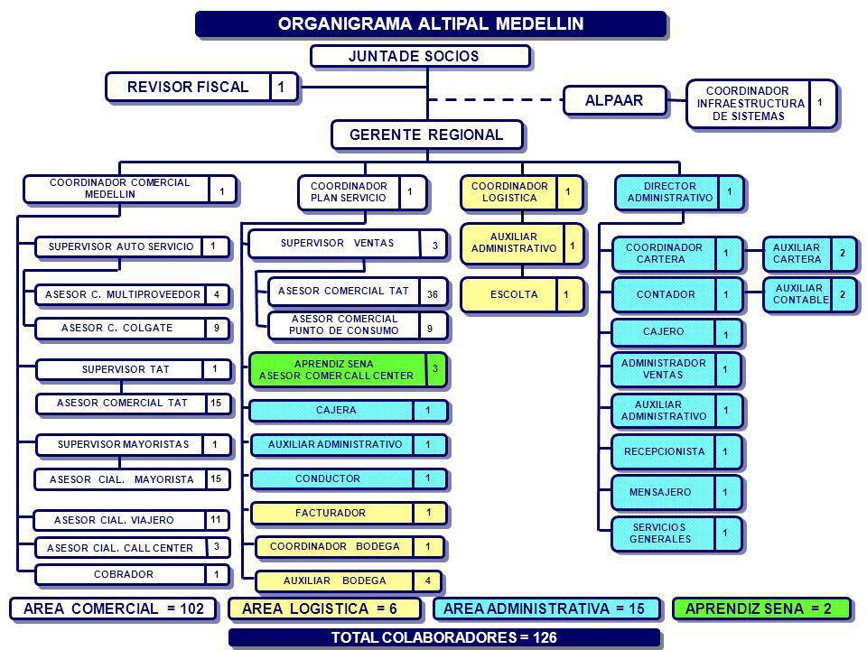 ORGANIGRAMA ALTIPAL MEDELLIN