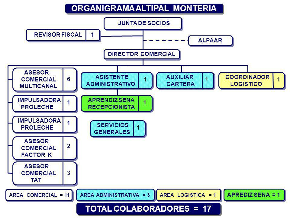 ORGANIGRAMA ALTIPAL MONTERIA