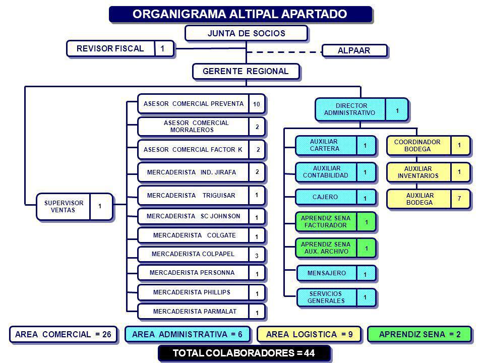 ORGANIGRAMA ALTIPAL APARTADO