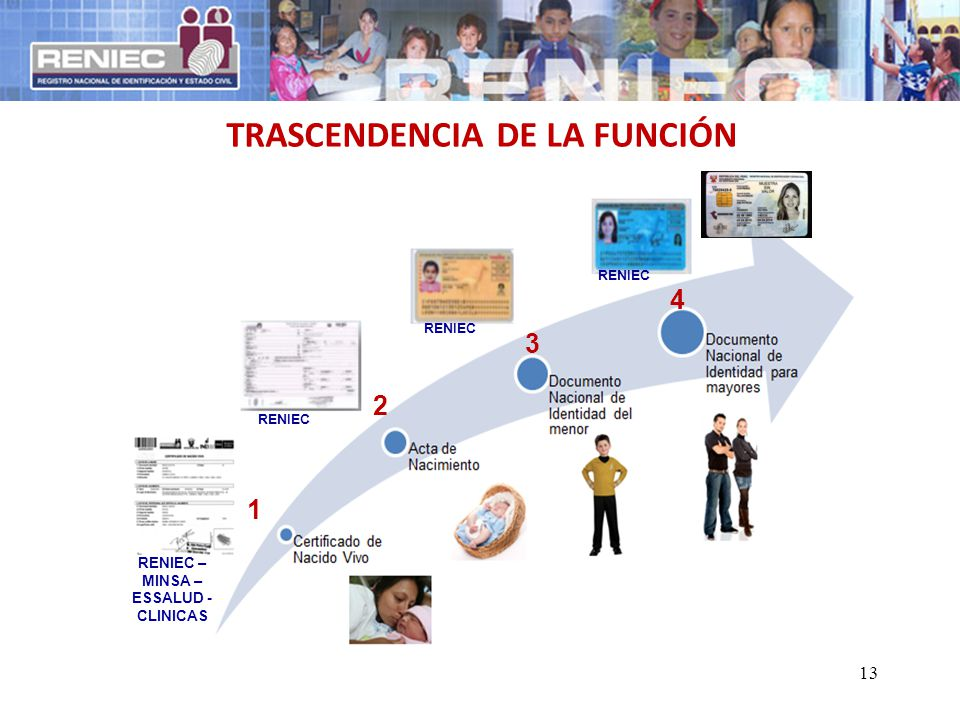 TRASCENDENCIA DE LA FUNCIÓN RENIEC – MINSA – ESSALUD - CLINICAS