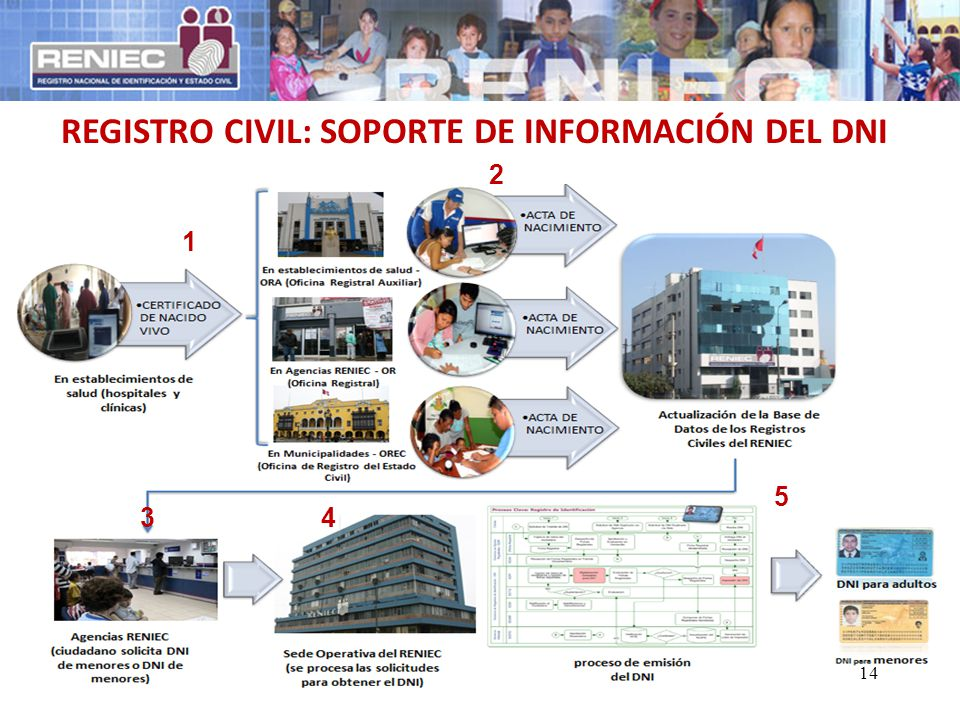 REGISTRO CIVIL: SOPORTE DE INFORMACIÓN DEL DNI