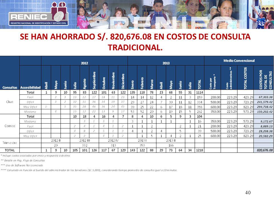 SE HAN AHORRADO S/. 820,676.08 EN COSTOS DE CONSULTA TRADICIONAL.