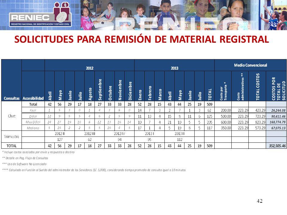 SOLICITUDES PARA REMISIÓN DE MATERIAL REGISTRAL