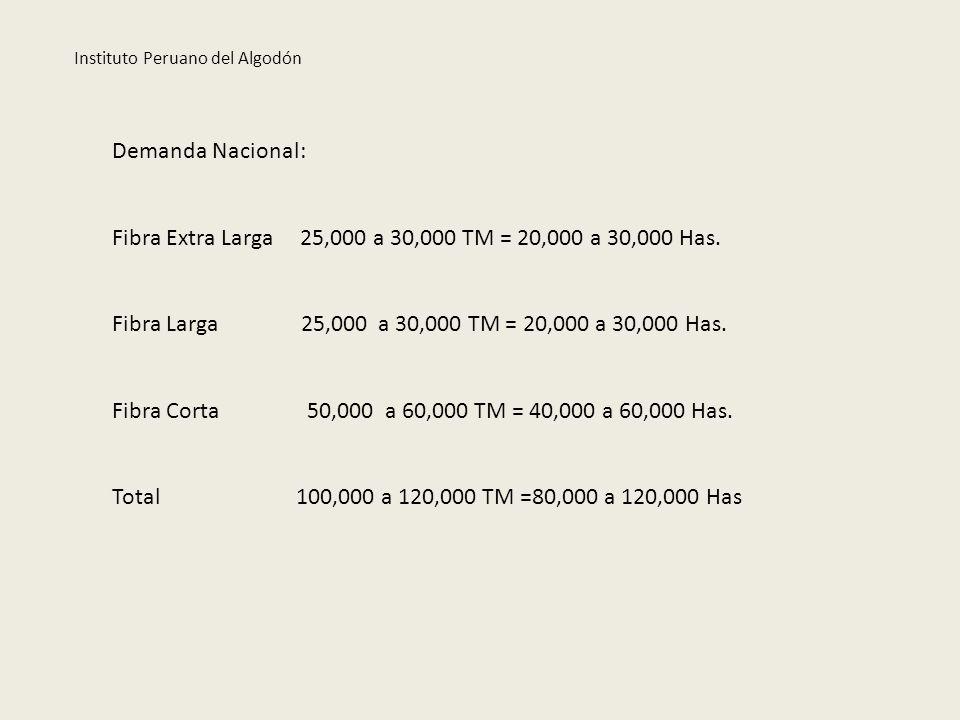 Fibra Extra Larga 25,000 a 30,000 TM = 20,000 a 30,000 Has.
