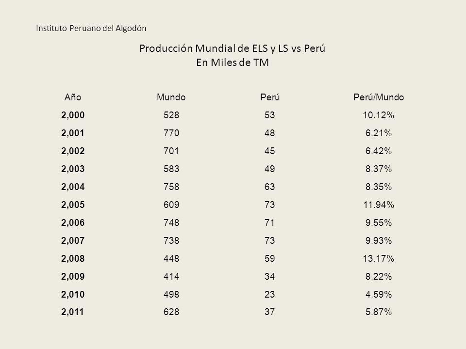 Producción Mundial de ELS y LS vs Perú