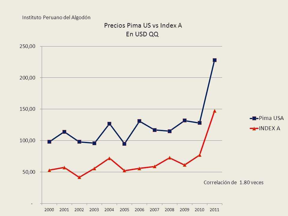 Precios Pima US vs Index A