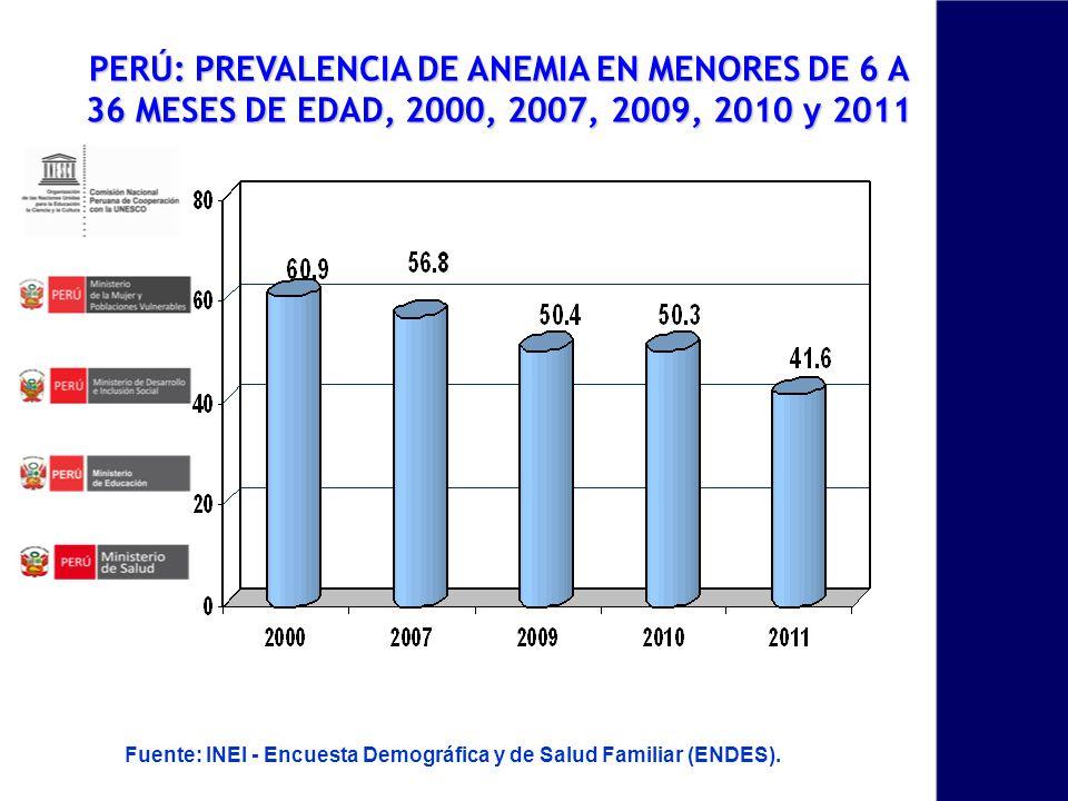 PERÚ: PREVALENCIA DE ANEMIA EN MENORES DE 6 A 36 MESES DE EDAD, 2000, 2007, 2009, 2010 y 2011