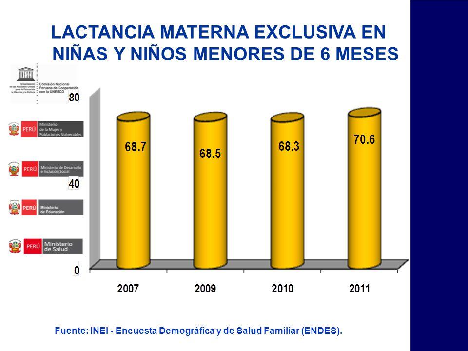 LACTANCIA MATERNA EXCLUSIVA EN NIÑAS Y NIÑOS MENORES DE 6 MESES