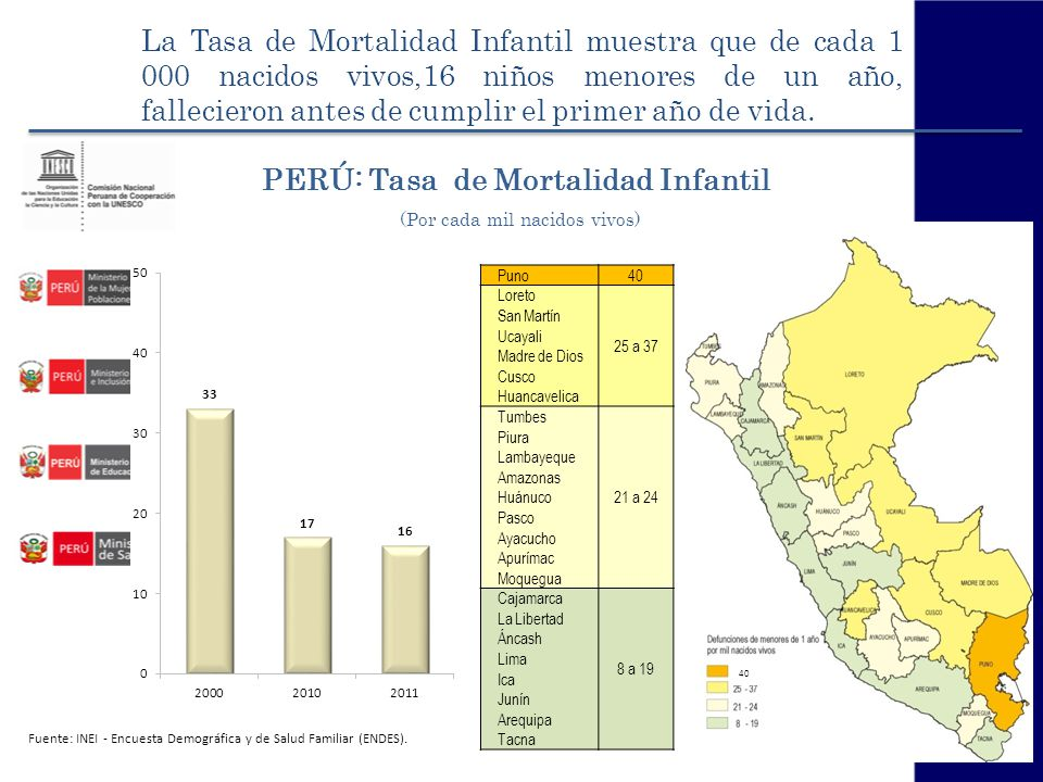 PERÚ: Tasa de Mortalidad Infantil (Por cada mil nacidos vivos)