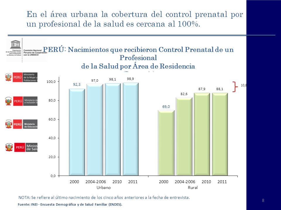 En el área urbana la cobertura del control prenatal por un profesional de la salud es cercana al 100%.