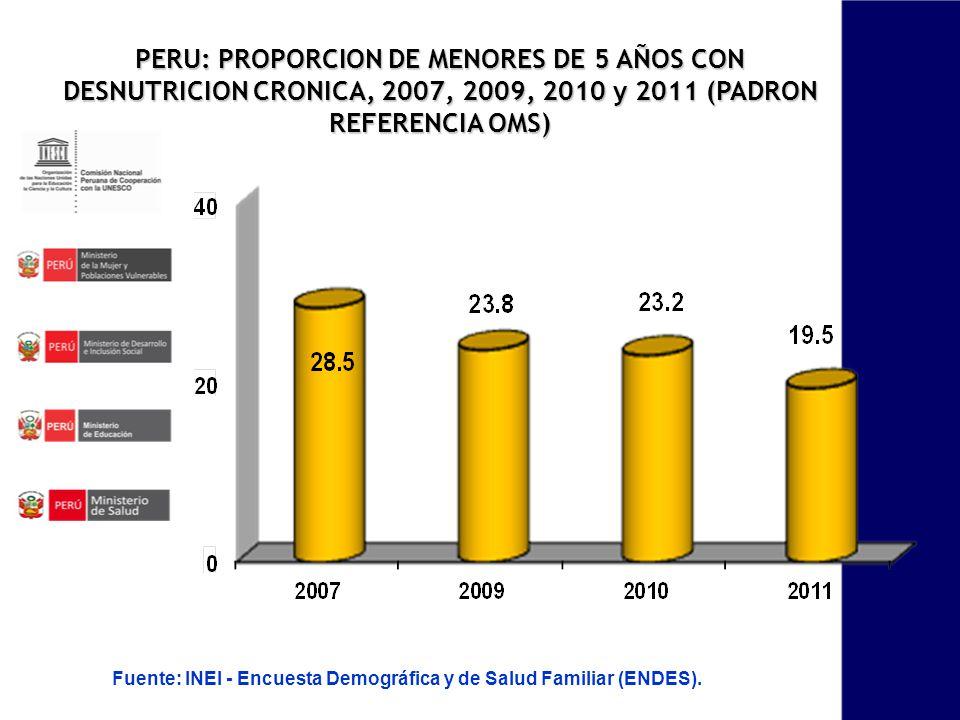 PERU: PROPORCION DE MENORES DE 5 AÑOS CON DESNUTRICION CRONICA, 2007, 2009, 2010 y 2011 (PADRON REFERENCIA OMS)