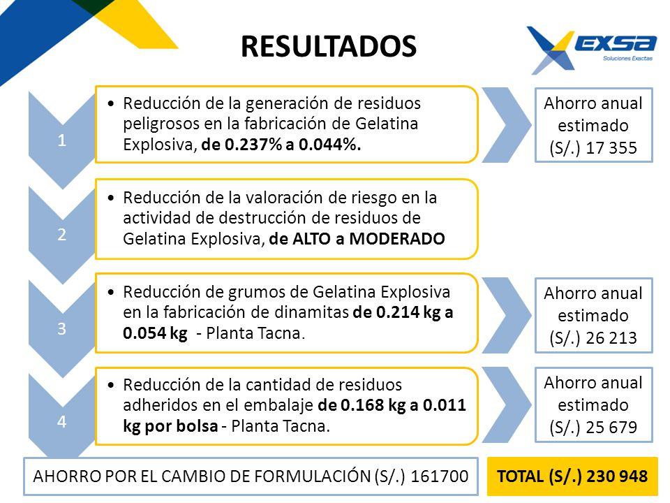 RESULTADOS 1. Reducción de la generación de residuos peligrosos en la fabricación de Gelatina Explosiva, de 0.237% a 0.044%.