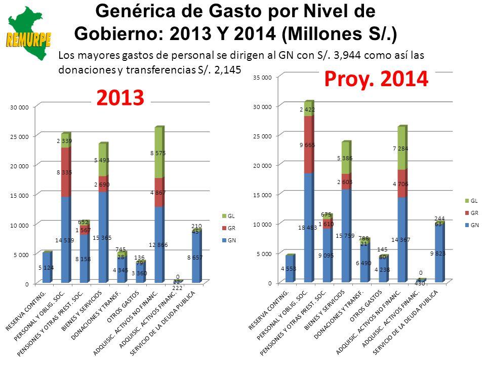 Genérica de Gasto por Nivel de Gobierno: 2013 Y 2014 (Millones S/.)