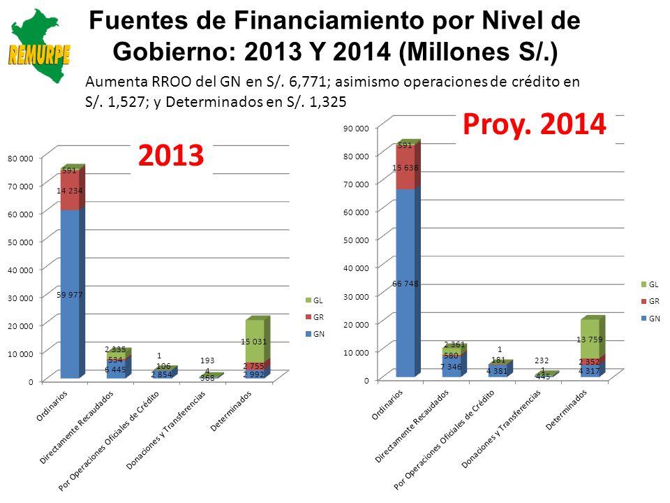 Fuentes de Financiamiento por Nivel de Gobierno: 2013 Y 2014 (Millones S/.)