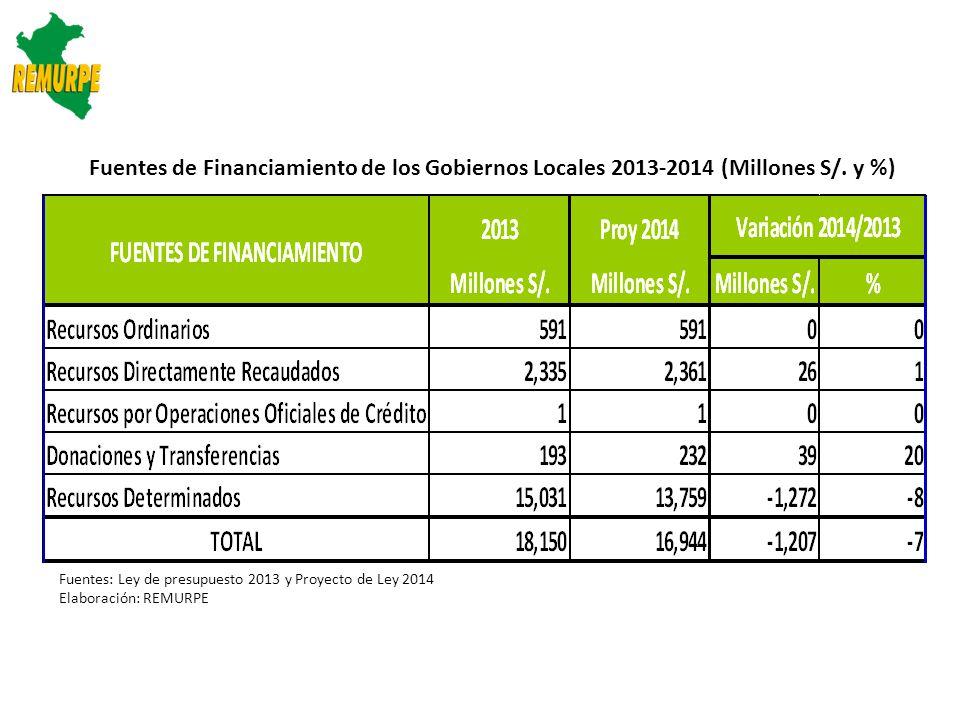 Fuentes de Financiamiento de los Gobiernos Locales 2013-2014 (Millones S/. y %)