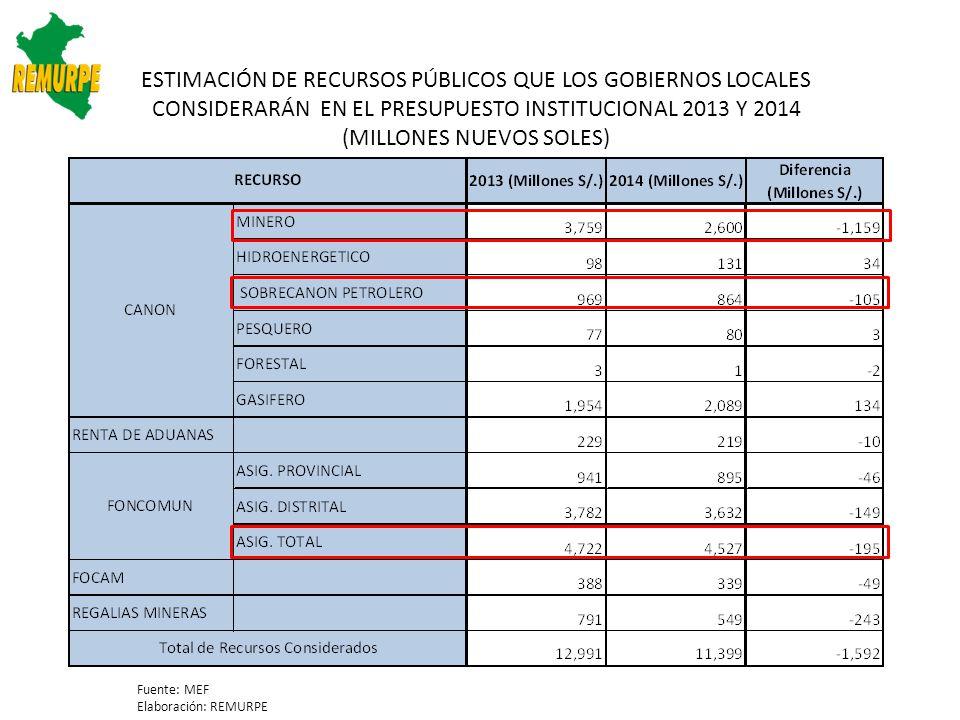 ESTIMACIÓN DE RECURSOS PÚBLICOS QUE LOS GOBIERNOS LOCALES CONSIDERARÁN EN EL PRESUPUESTO INSTITUCIONAL 2013 Y 2014 (MILLONES NUEVOS SOLES)