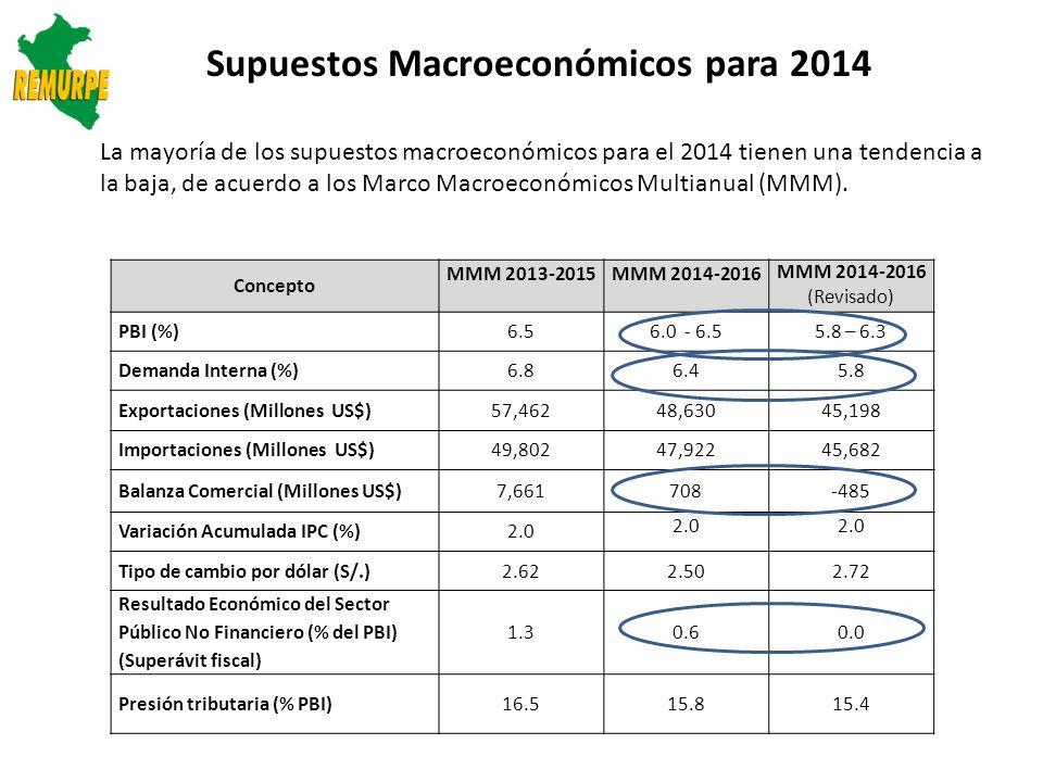 Supuestos Macroeconómicos para 2014