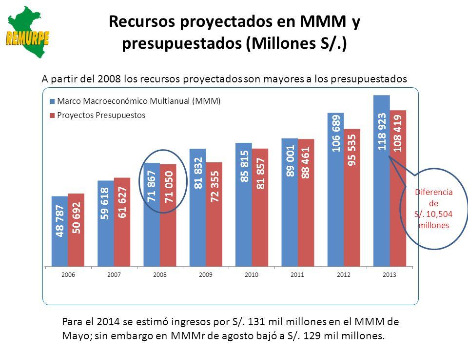 Recursos proyectados en MMM y presupuestados (Millones S/.)
