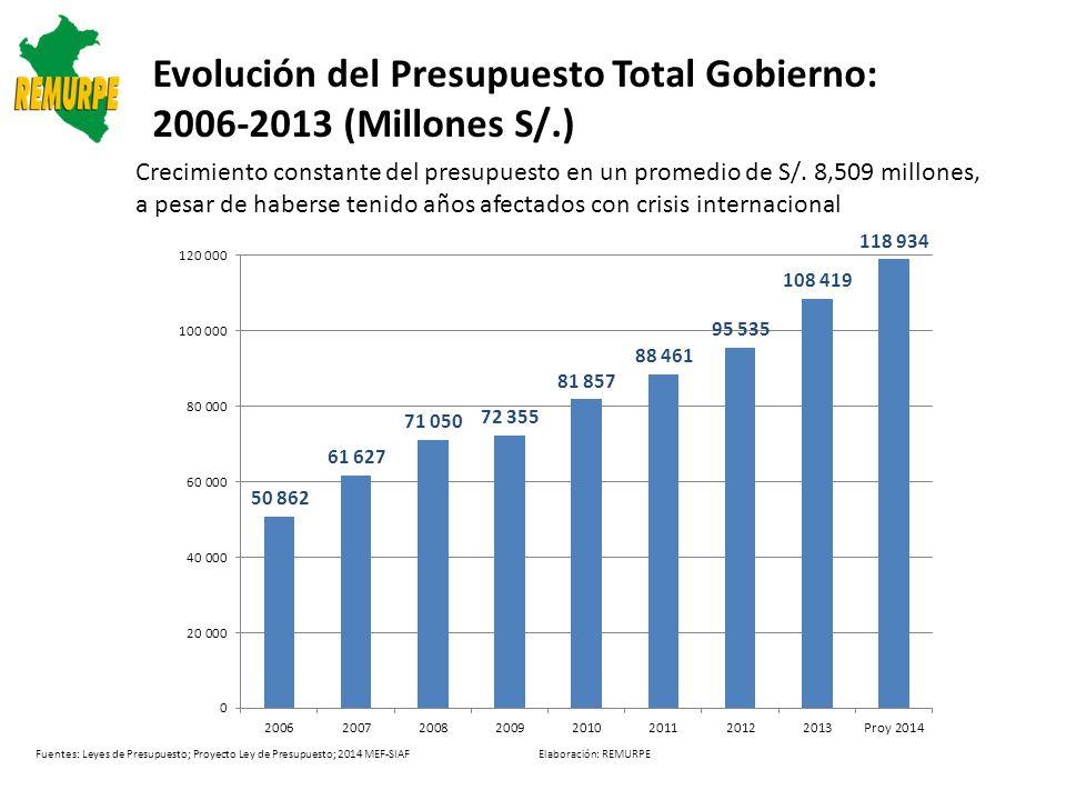 Evolución del Presupuesto Total Gobierno: 2006-2013 (Millones S/.)