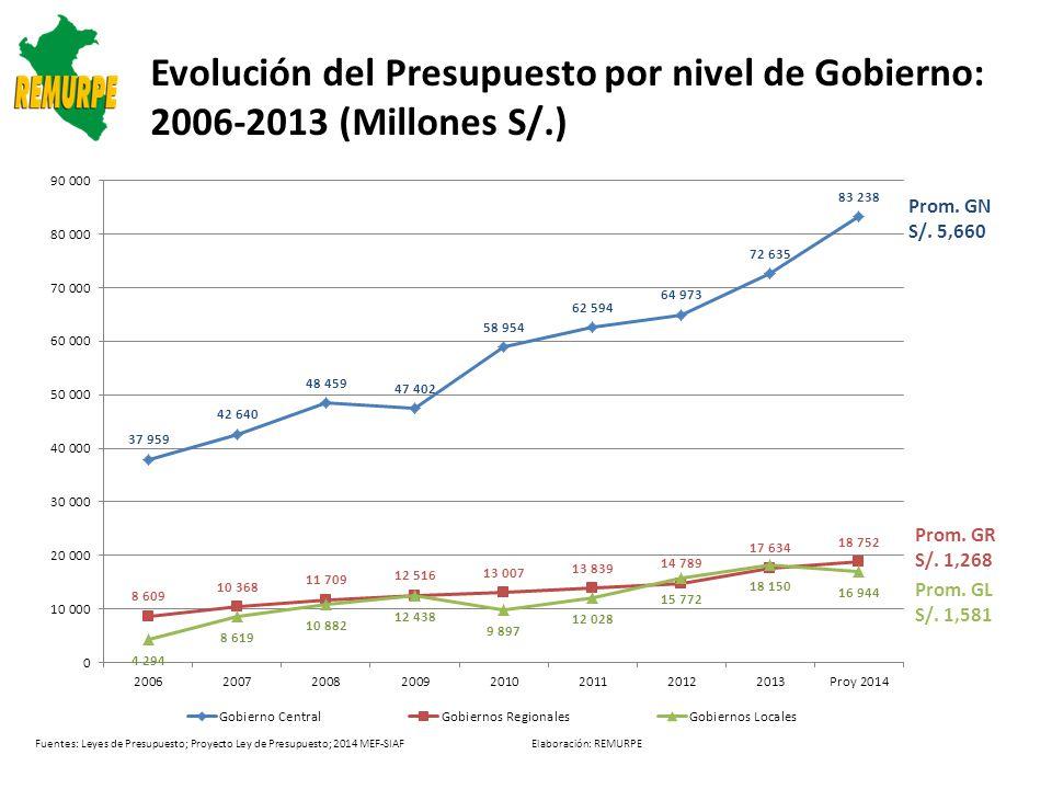 Evolución del Presupuesto por nivel de Gobierno: 2006-2013 (Millones S/.)