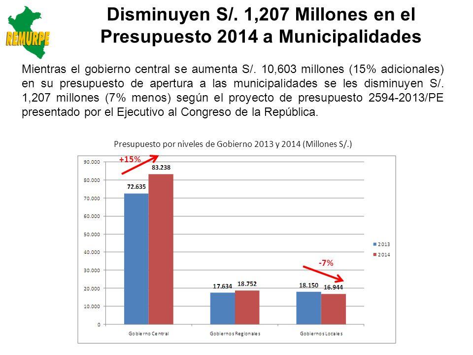 Disminuyen S/. 1,207 Millones en el Presupuesto 2014 a Municipalidades