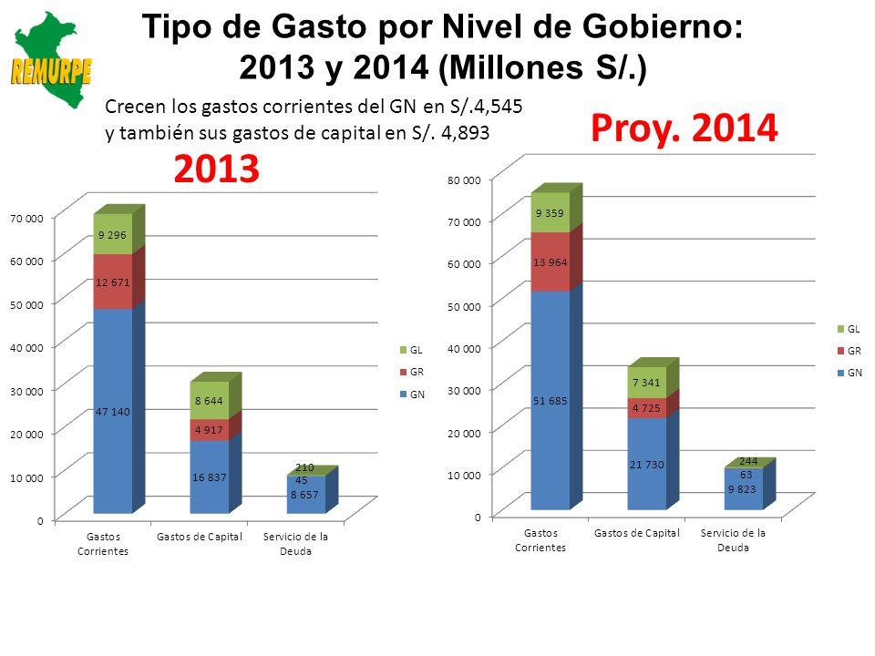 Tipo de Gasto por Nivel de Gobierno: 2013 y 2014 (Millones S/.)