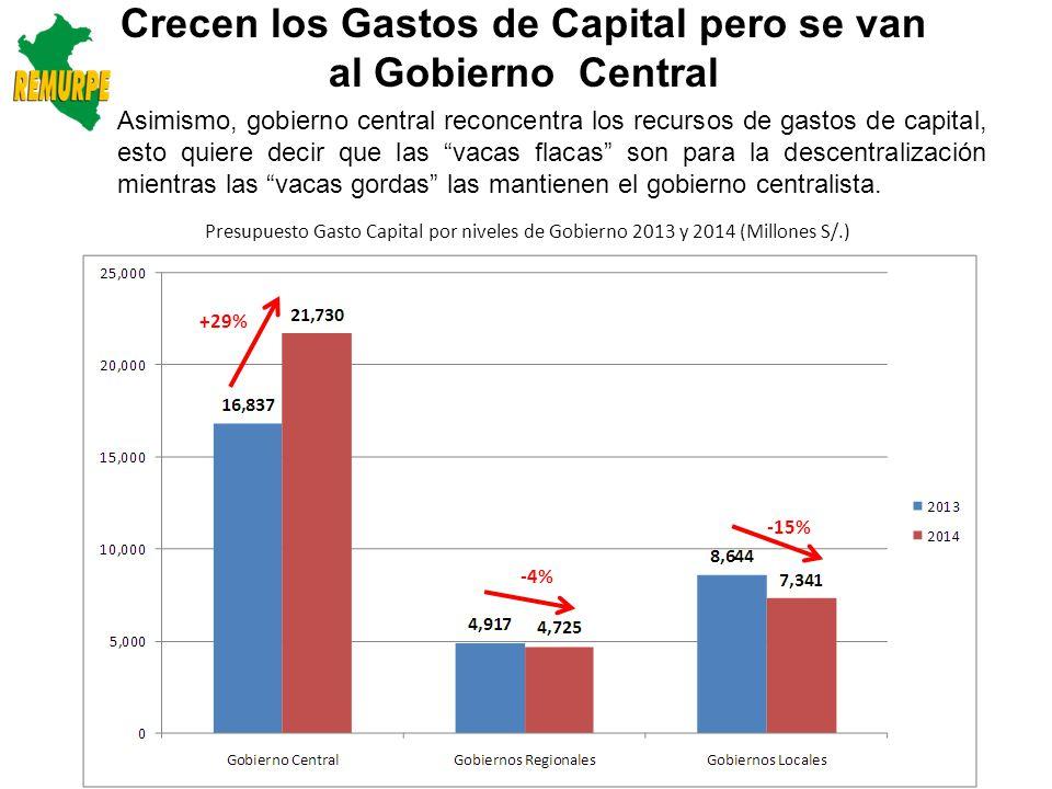Crecen los Gastos de Capital pero se van al Gobierno Central