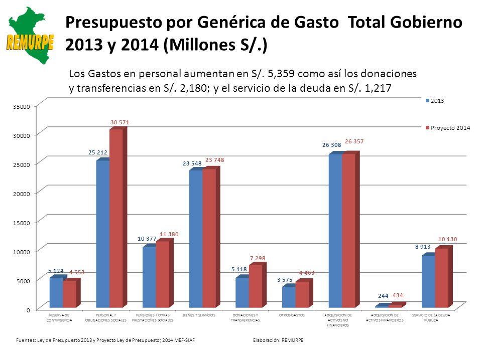 Presupuesto por Genérica de Gasto Total Gobierno 2013 y 2014 (Millones S/.)