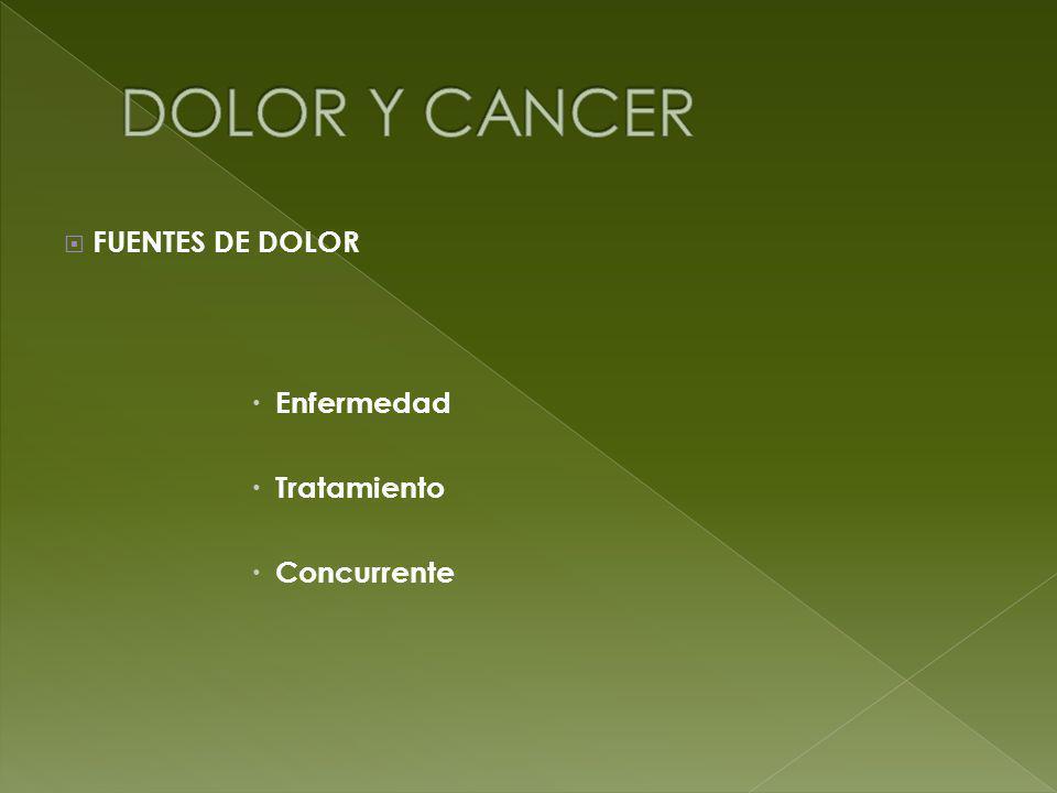 DOLOR Y CANCER FUENTES DE DOLOR Enfermedad Tratamiento Concurrente