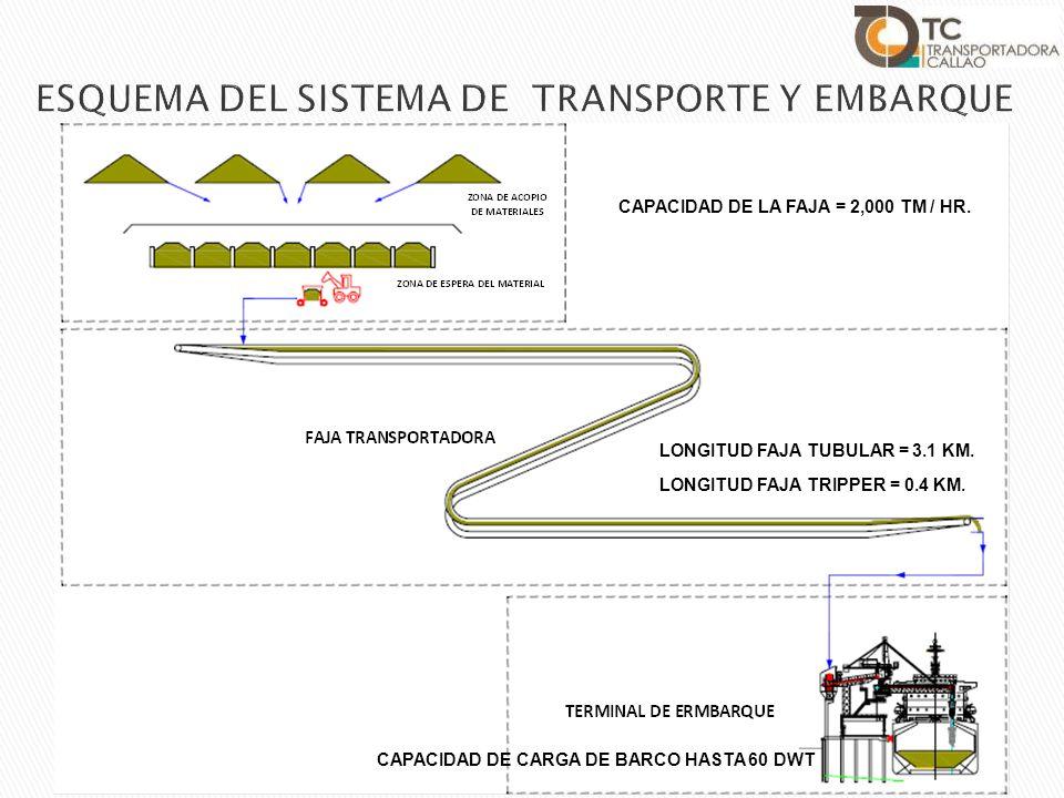 ESQUEMA DEL SISTEMA DE TRANSPORTE Y EMBARQUE