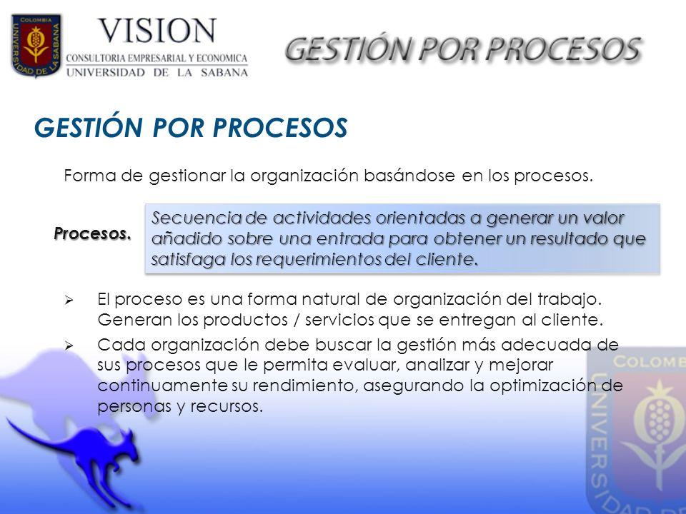 GESTIÓN POR PROCESOS Forma de gestionar la organización basándose en los procesos.