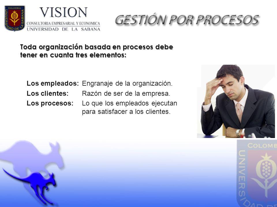 Toda organización basada en procesos debe tener en cuanta tres elementos: