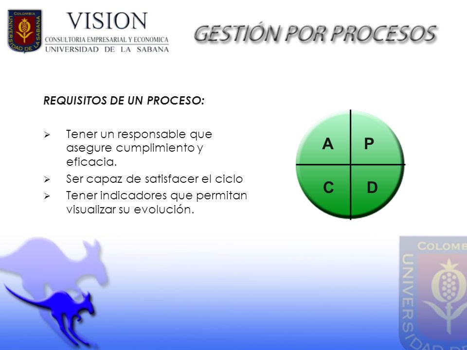 A P C D REQUISITOS DE UN PROCESO: