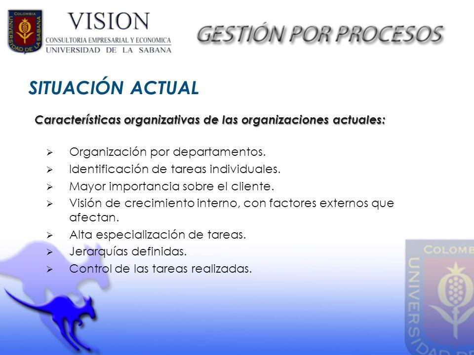 SITUACIÓN ACTUAL Características organizativas de las organizaciones actuales: Organización por departamentos.