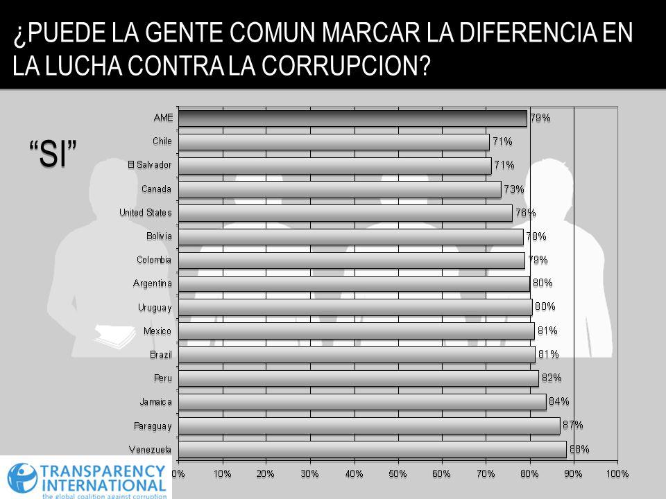 ¿PUEDE LA GENTE COMUN MARCAR LA DIFERENCIA EN LA LUCHA CONTRA LA CORRUPCION