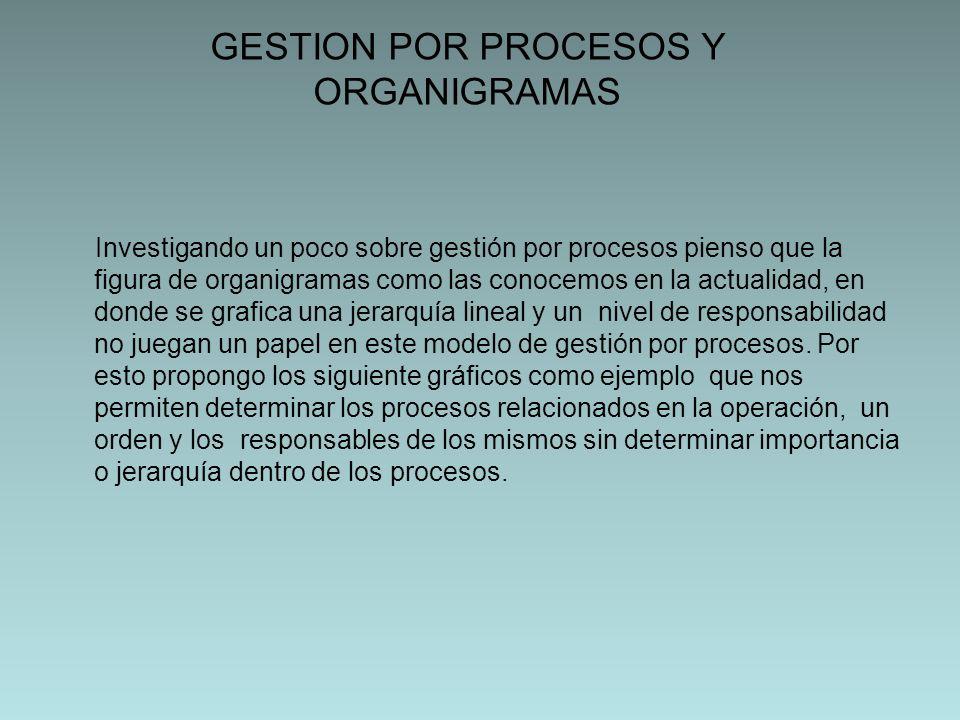 GESTION POR PROCESOS Y ORGANIGRAMAS