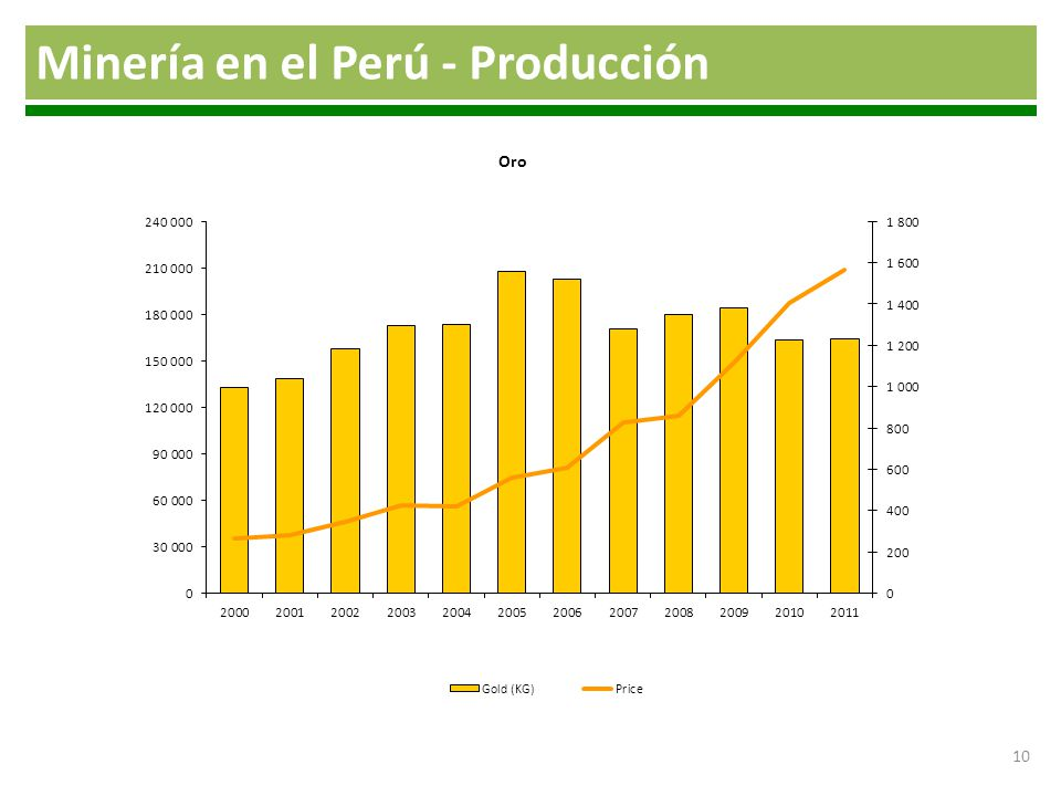 Minería en el Perú - Producción