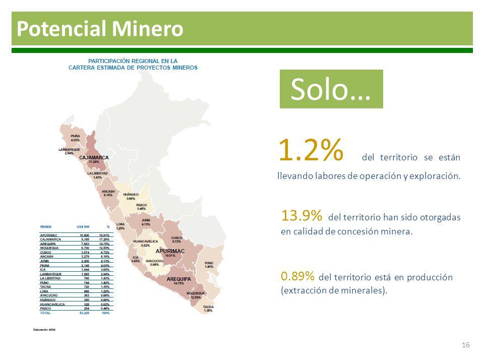 Potencial Minero Solo… 1.2% del territorio se están llevando labores de operación y exploración.